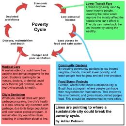 povertycycleadrianpolimeni