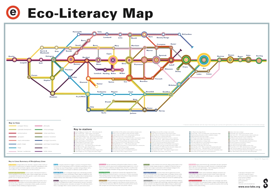 eco-literacy-tube-map-3-1-no-districts