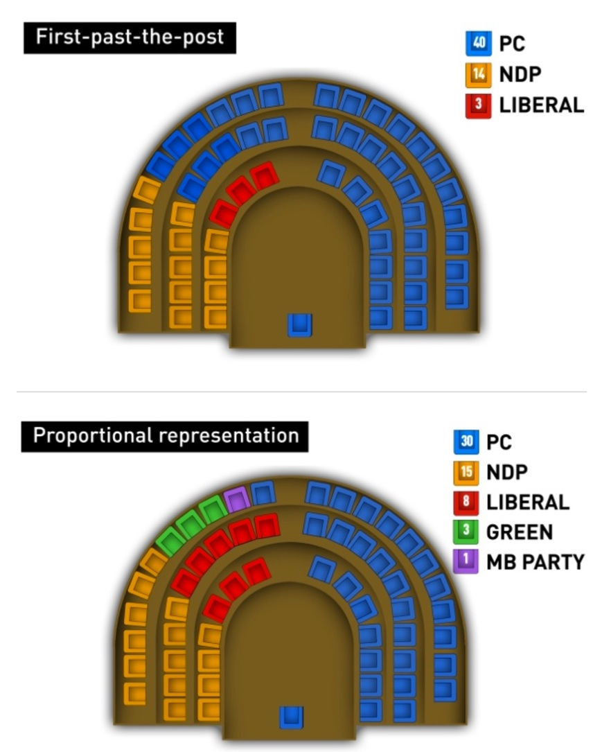 electoral_reform_in_manitoba__different_system_would_bring_very_different_results_-_manitoba_-_cbc_news